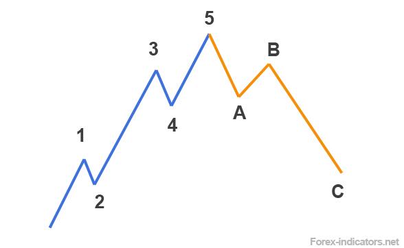 Ac forex indicator