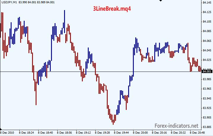 Forex indicators net