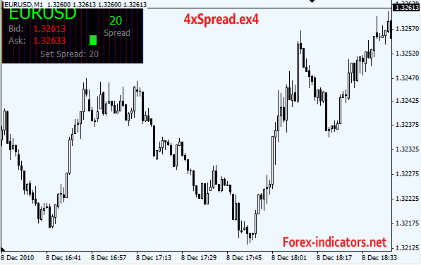 Spread trading indicators