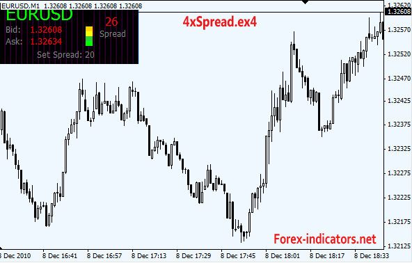 Forex tester 2 4 indicators