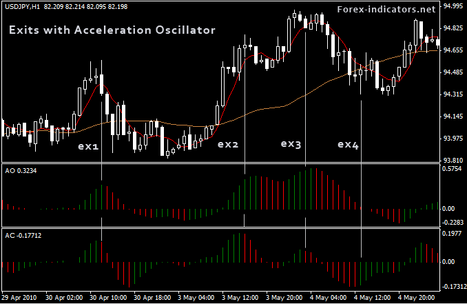 Using awesome oscillator forex