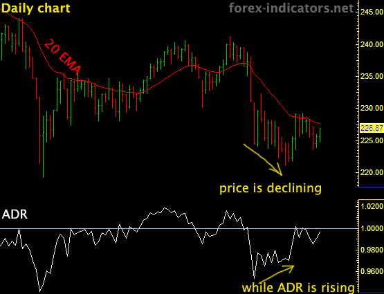 ADR indicator in Forex