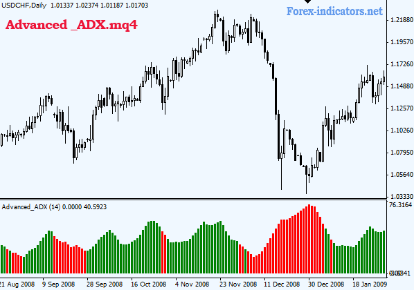 Forex index indicator