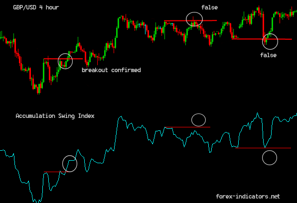 Forex zlema accumulation indicator free download