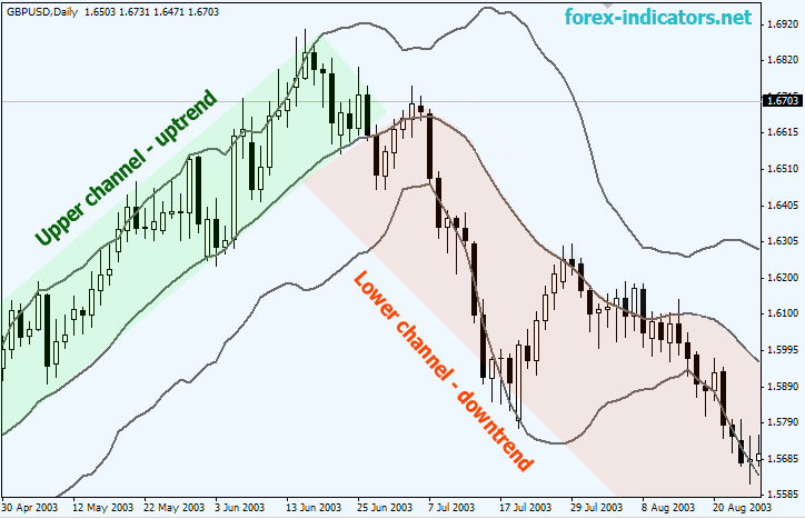Bollinger bands cross indicator