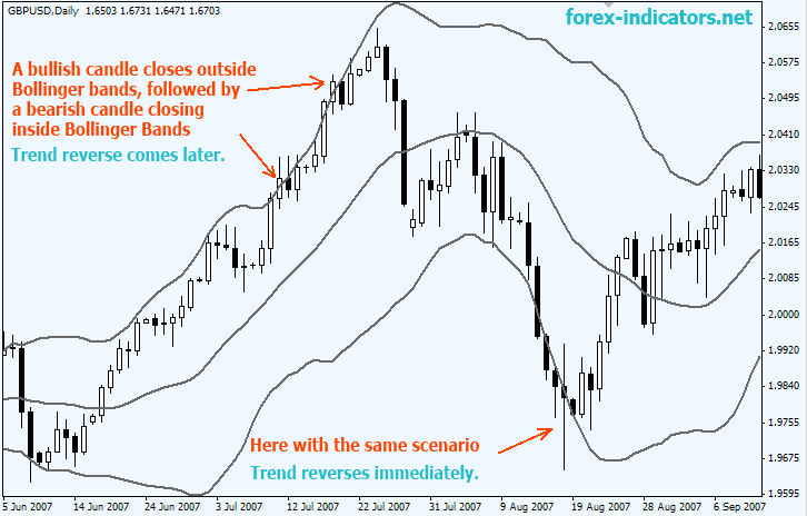 forex price action reversal patterns