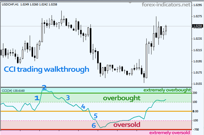 Forex technical indicators explained