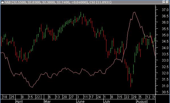 Combine indicator forex