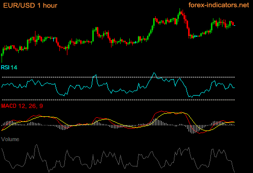 Different types of forex indicators