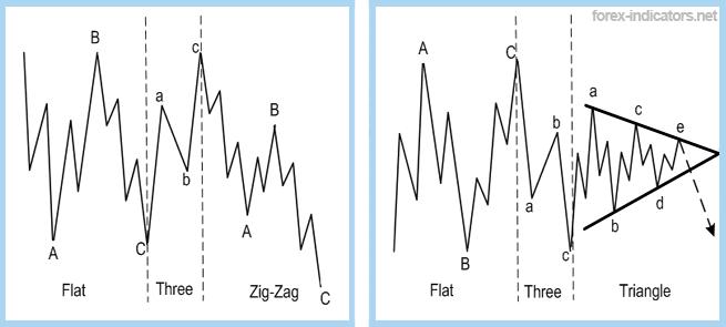 Abc pattern forex
