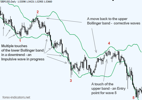 Bollinger bands 5 period