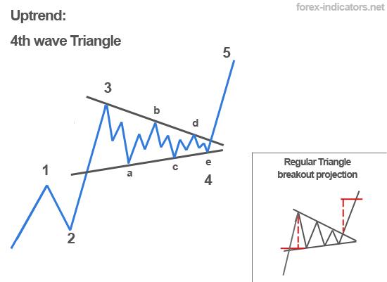 Wave forex
