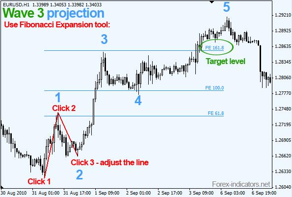 Forex elliott wave indicator