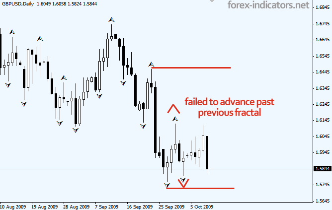 Forex fractals consolidating prices