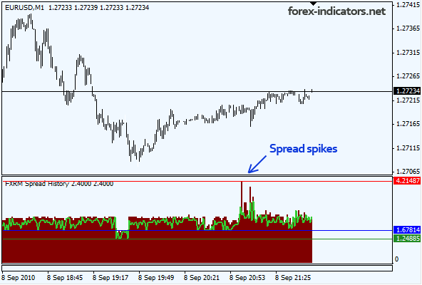 Forex average spreads