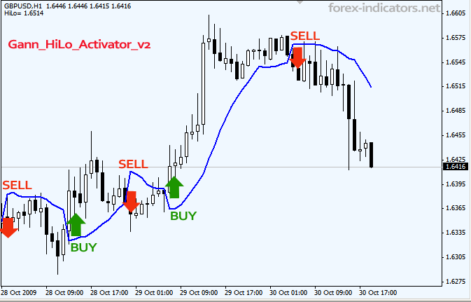 Forex range trading indicator software