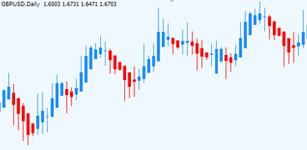 Heiken-ashi candlesticks Indicator Forex