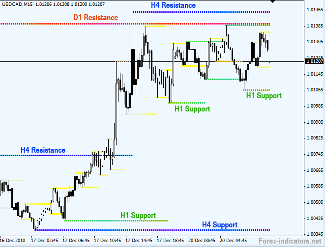 Forex support and resistance levels daily