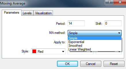 Forex wma indicator