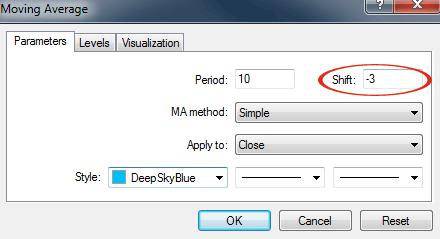 Dma forex indicator