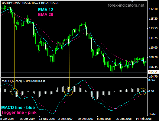 How to use forex macd indicator