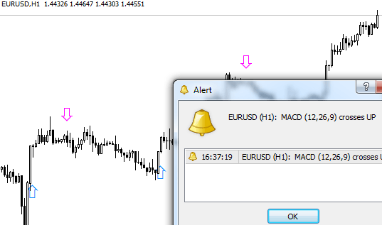 Forex macd indicator alert