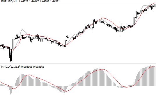 Forex-indicators.net macd