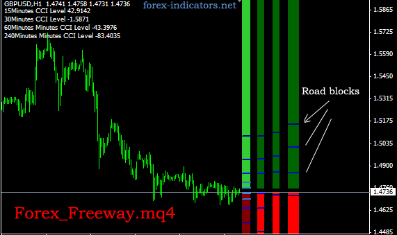 Forex freeway indicator