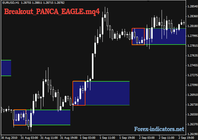 Eagle eye forex indicator
