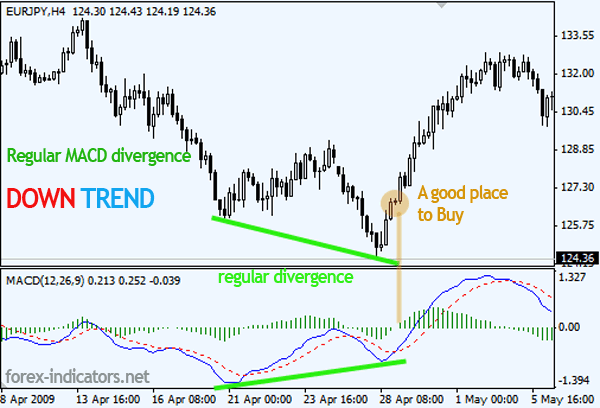 Regular MACD divergence