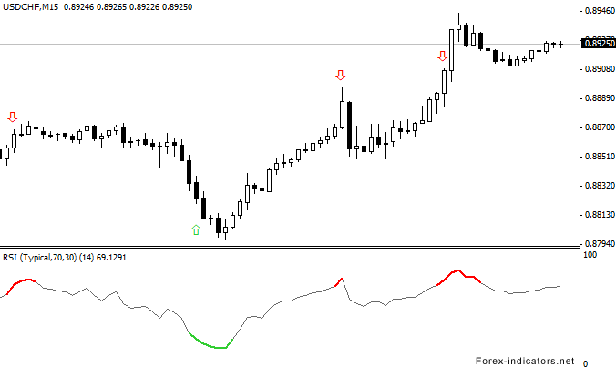 Rsi forex plus