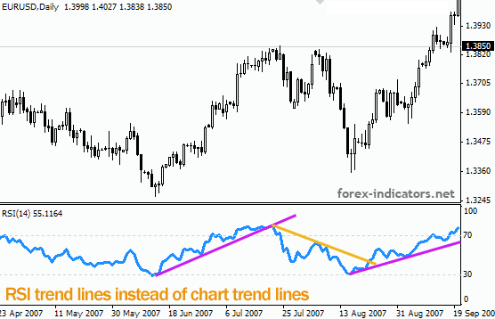 How to draw trend lines forex