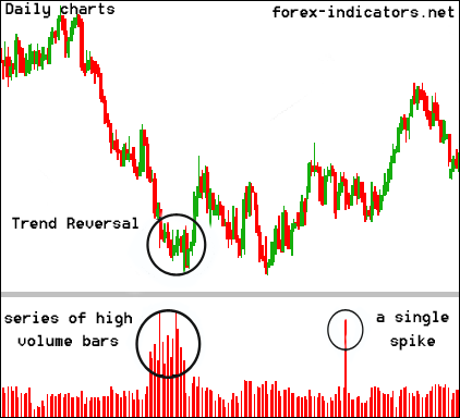 Best volume indicator forex