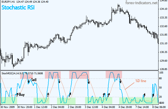 Stochastic RSI buy sell signals