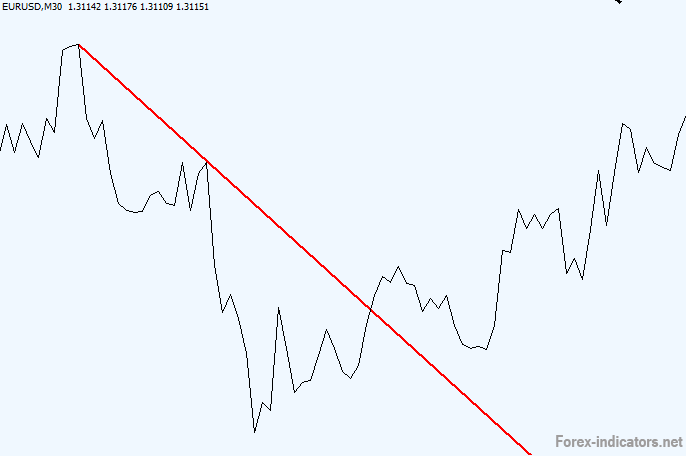How to draw trend lines on forex charts