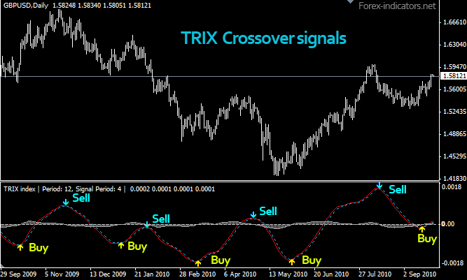 Forex trix indicator download