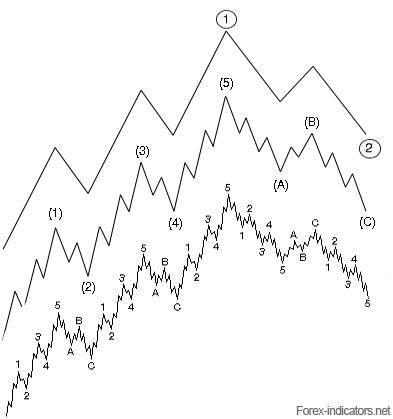 complete elliott wave theory pdf