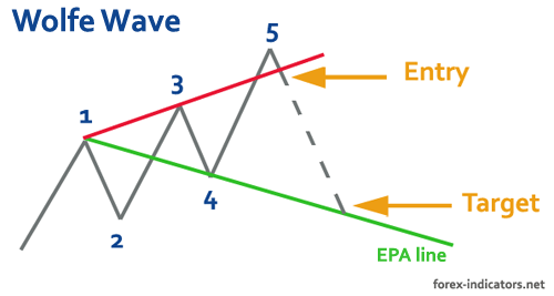 Wolfe wave trading