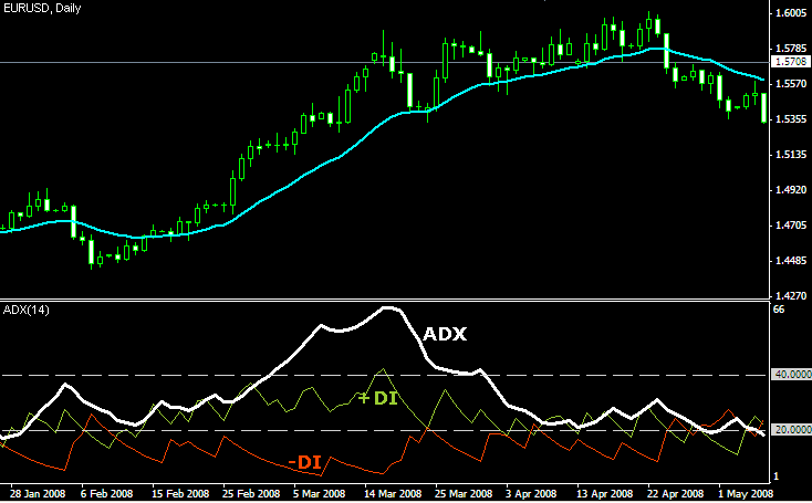 Forex adxr indicator forexmentor recurring forex patterns review
