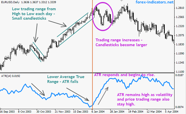How to detect ranging market forex