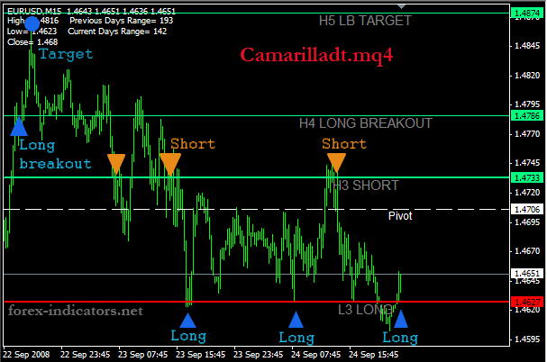 MT4 indicator (Camarilladt mq4) | Forex Indicators Guide