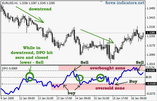 Detrended Price Oscillator (DPO) | Forex Indicators Guide