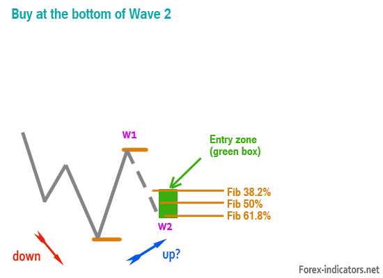 Elliott Waves - the Trading Plan | Forex Indicators Guide