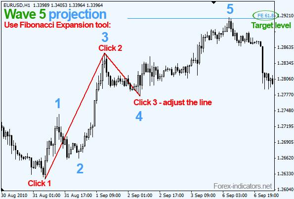 Elliott waves - Fibonacci application click-by-click | Forex