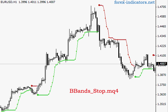 MT4 indicator (BBands_Stop_v1 mq4) | Forex Indicators Guide