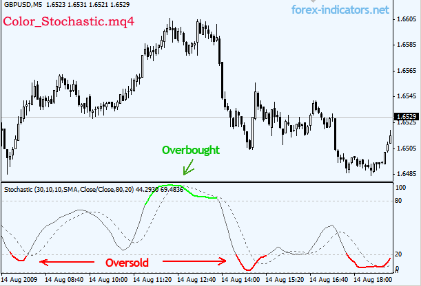 MT4 indicator (Color_Stochastic mq4) | Forex Indicators Guide