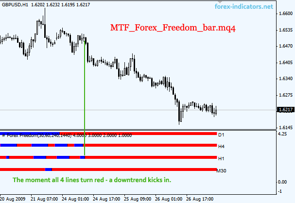 3 Easy Facts About Forex Mt4 Strategies Described