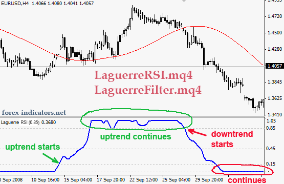 MT4 indicator (Laguerre_RSI mq4) | Forex Indicators Guide