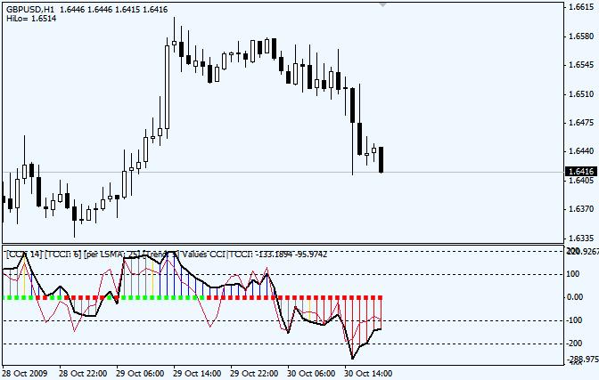 MT4 indicator (Real_Woodie_CCI mq4) | Forex Indicators Guide