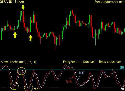 Stochastic Indicator | Forex Indicators Guide